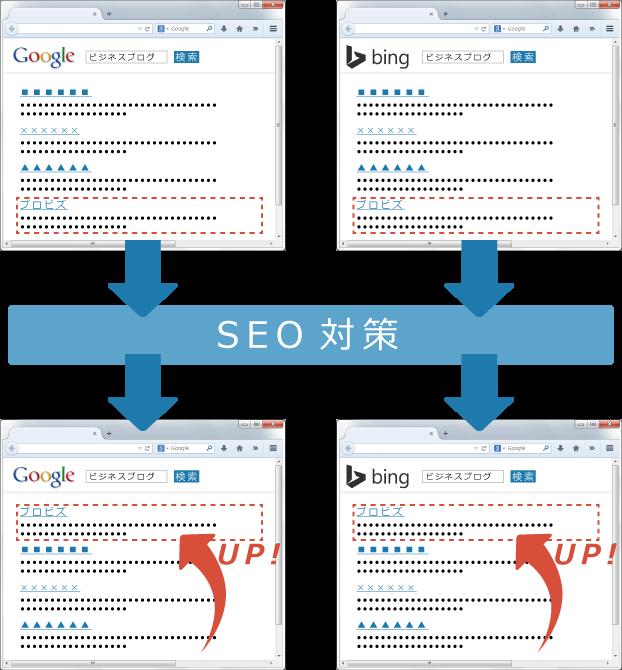 SEO対策とその例をGoogleとYahoo!で表現