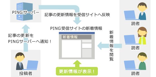 ping送信のイメージ