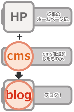 従来のHPにcmsを追加したものがブログ!